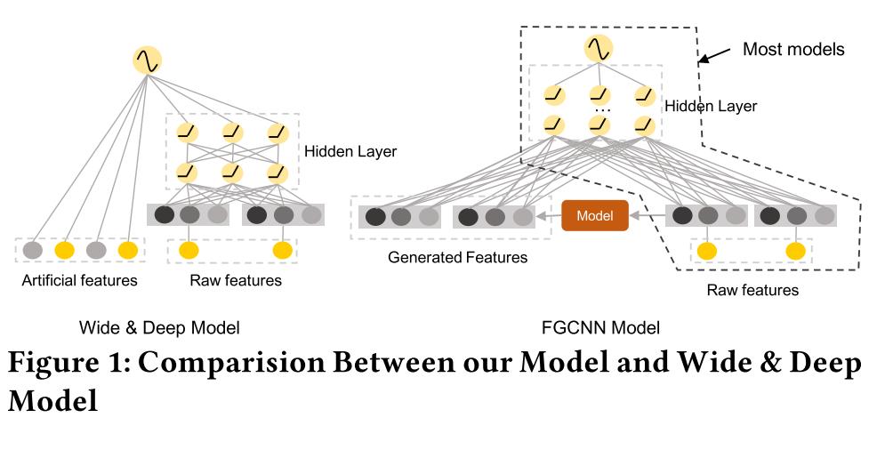 FGCNN1