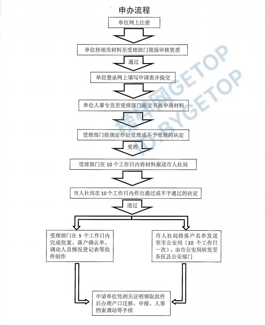 上海签证流程_留学生优雅落户上海攻略(2019) - 知乎