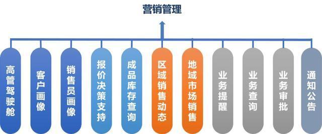 人员推销案例_制造企业营销管理及分析系统案例 - 知乎