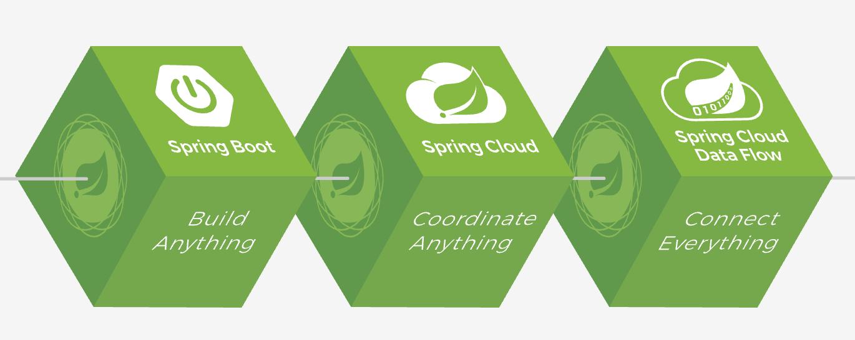 Spring Boot + Spring Security + RESTful API的使用方法- 知乎