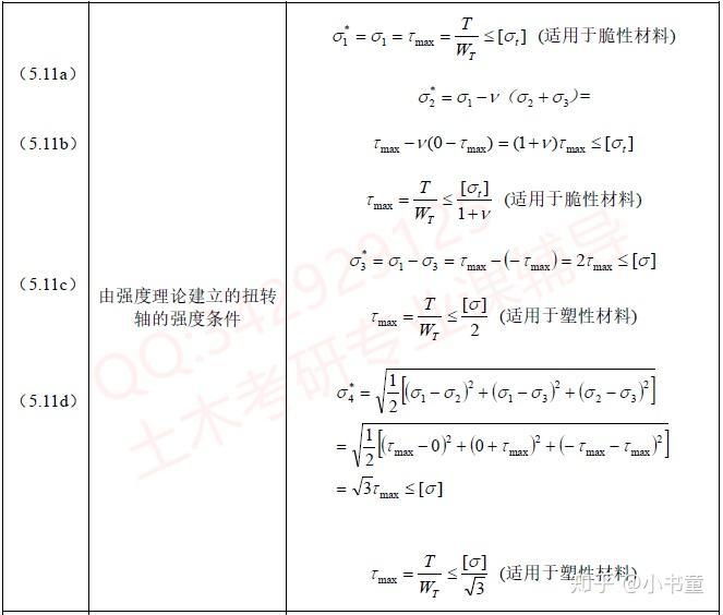 材料力学应力公式_土木考研 材料力学公式大全,你会了吗? - 知乎