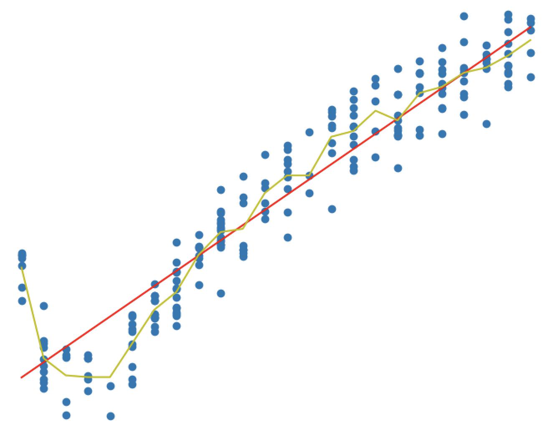 机器学习算法实践-树回归