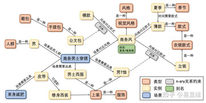 基于电商常识图谱的知识表示与应用