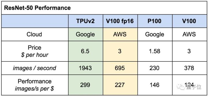 谷歌这个大杀器要让英伟达慌了,实战评测:TPU相比GPU简直又快又省- 知乎