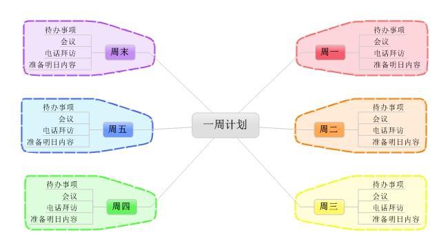 对自己人生的规划_如何使用思维导图做计划?分享六个用思维导图做计划的模板 - 知乎
