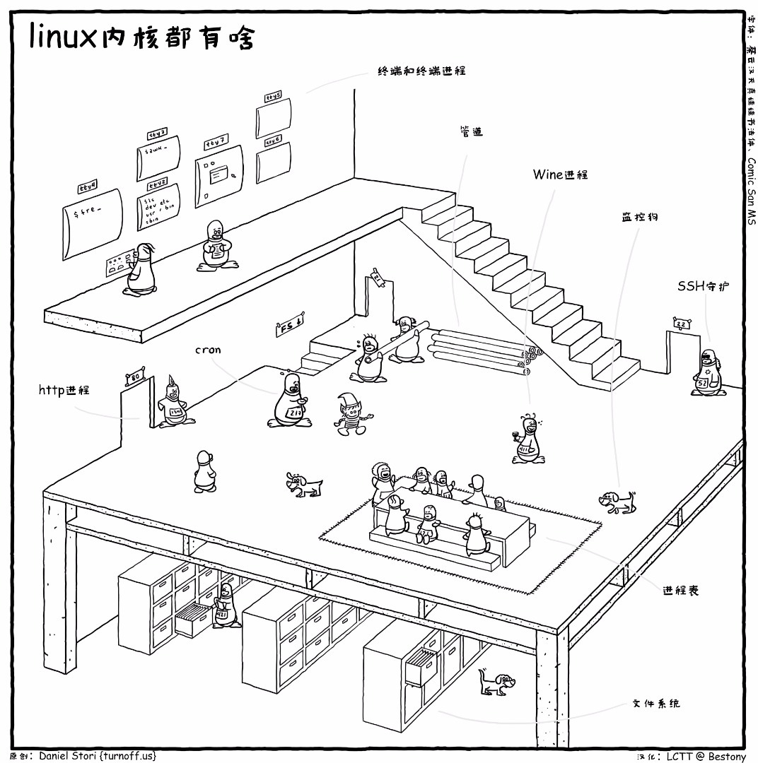 漫画赏析:Linux 内核到底长啥样