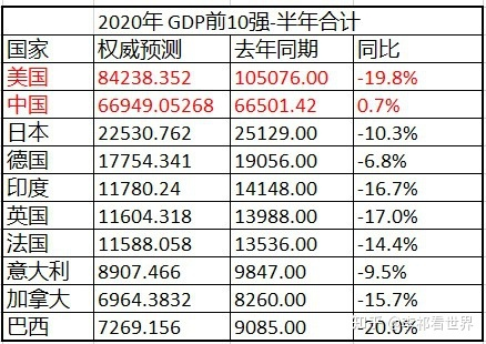 一个国家gdp大于gnp_GDP与GNP的区别