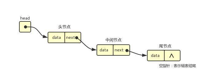 数据结构与算法-链表(下)