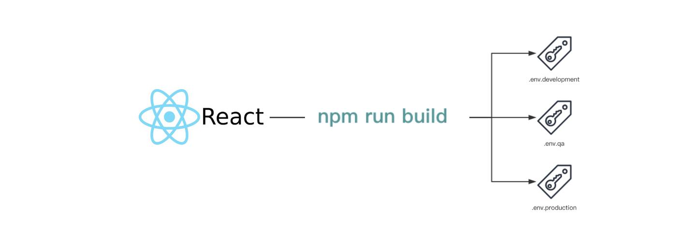 三分钟教你搞定 React 项目多环境配置