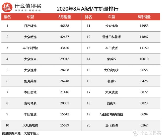 2020年8月轿车销量排行榜