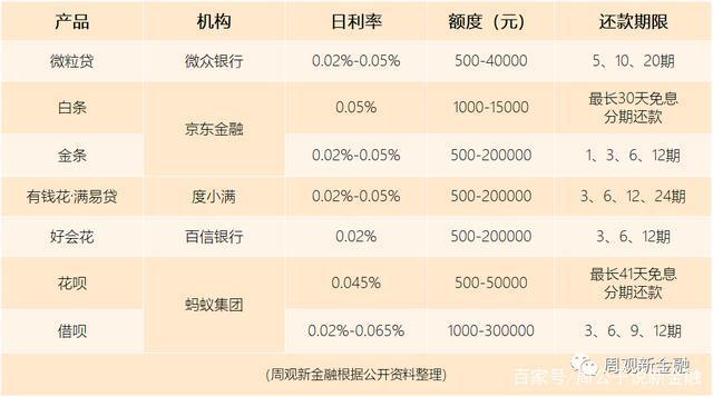 """主流信貸產品大盤點:度小滿""""有錢花""""等產品利率低至日息萬二"""