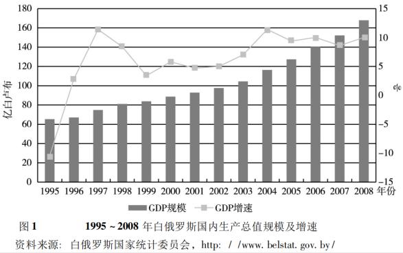 一次分配 二次分配 比例 总量 国民经济