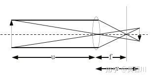 复型的成像原理_相机成像原理