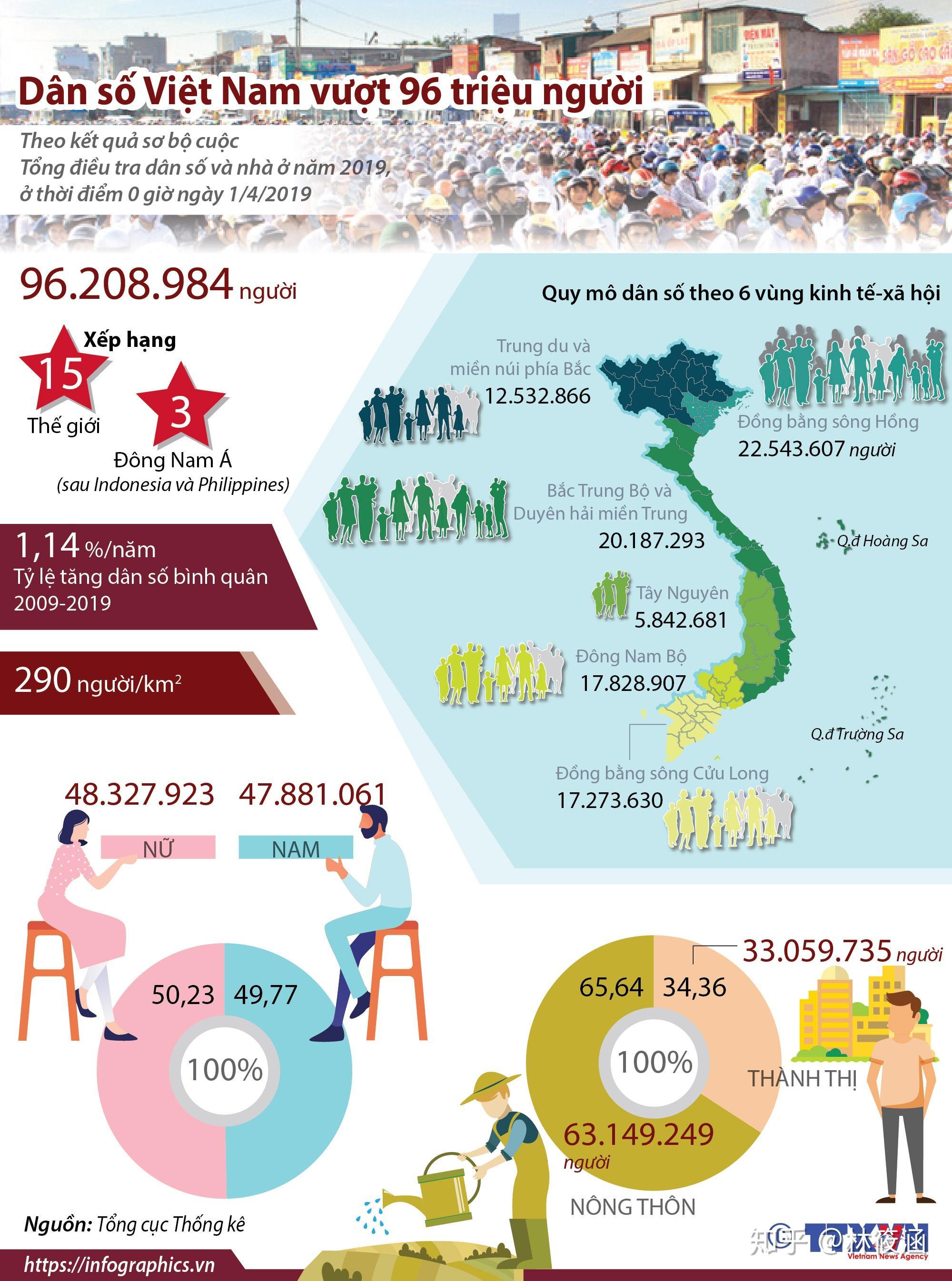 最新人口普查结果_为什么越南经历了这么多年战争,人口还能达到近亿? - 知乎
