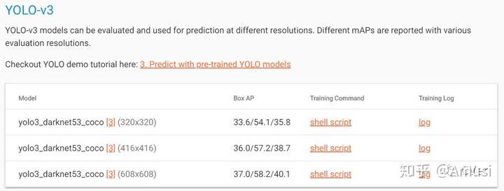 重磅!MobileNet-YOLOv3来了(含三种框架开源代码) - 知乎