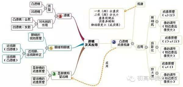 电压电流电阻_初中物理知识点整理(思维导图) - 知乎