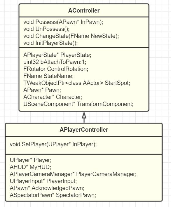 InsideUE4》GamePlay架构(六)PlayerController和AIController