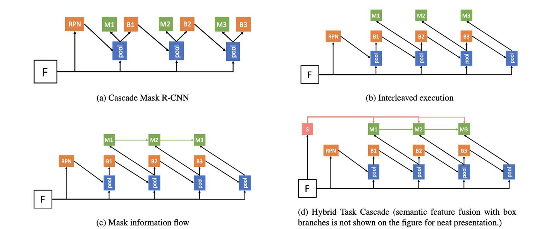实例分割的进阶三级跳:从 Mask R-CNN 到 Hybrid Task Cascade