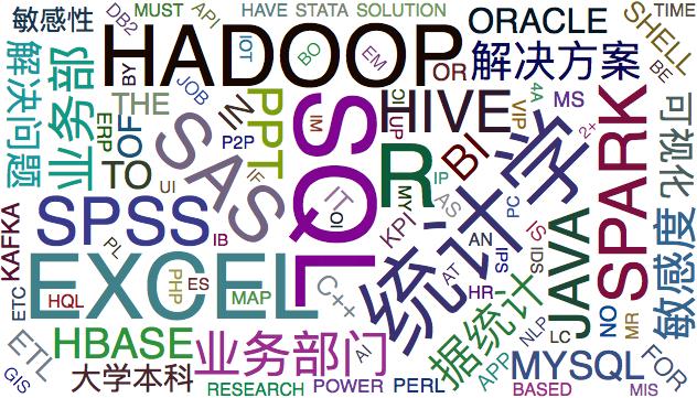[python,pandas]数据分析求职指南——猎聘网数据分析职位解析