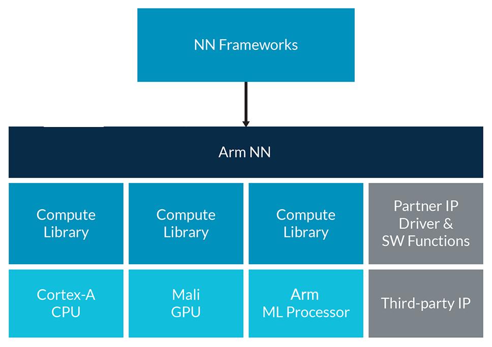 被低估的ArmNN(二)C++ 部署Mobilenet回归器- 知乎