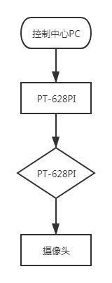 应用一对PT-628P网管型工业交换机流程图