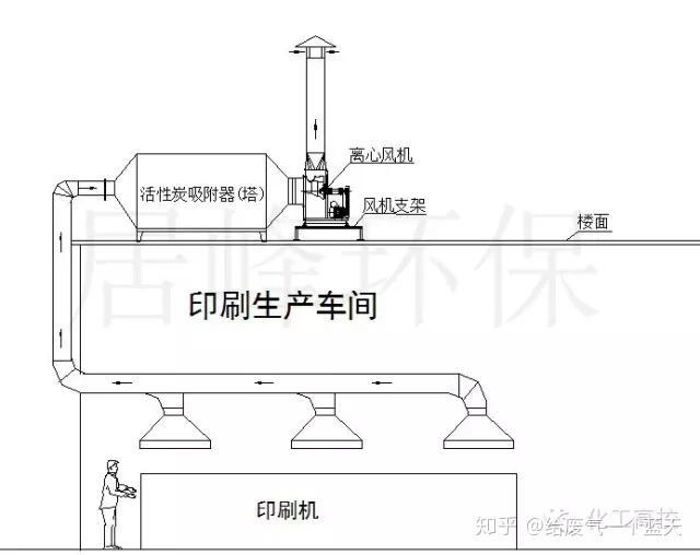 流化床干燥_35种废气处理工艺流程图,经典就是经典! - 知乎