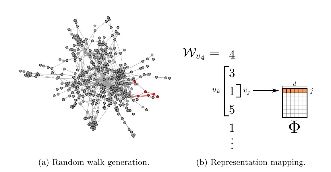 【Graph Embedding】DeepWalk:算法原理,实现和应用