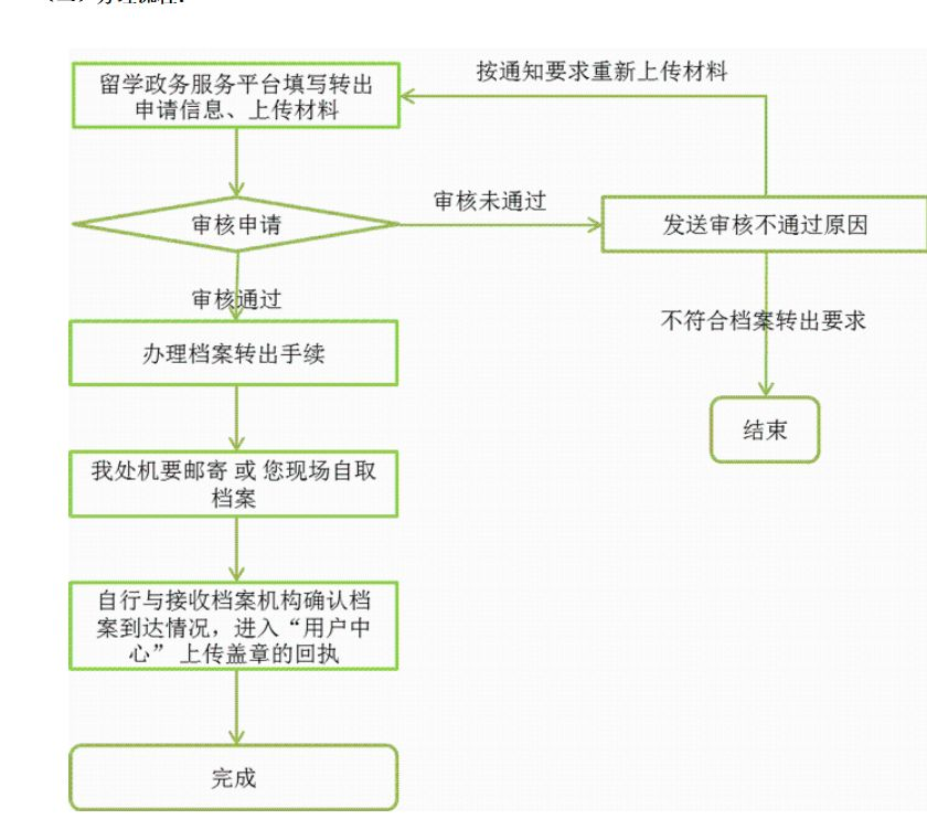 婚育情况调查函_2019-2020留服渠道留学生北京落户记录最新版 - 知乎