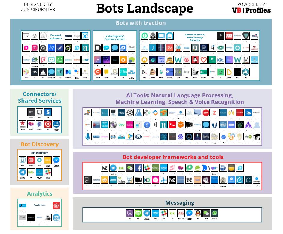 中国版的聊天机器人地图 Chatbots Landscape