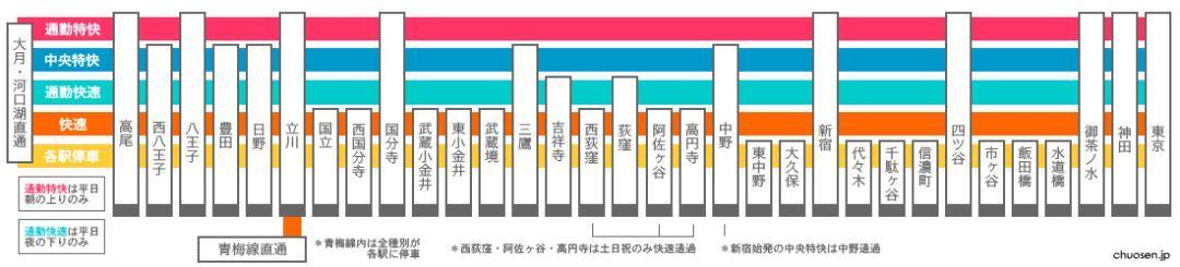 線 通勤 快速 中央 東京メトロ 東西線