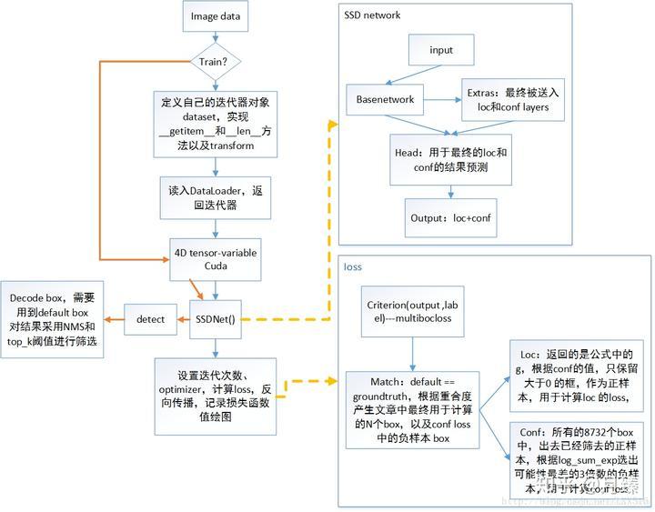 SSD-PyTorch源码解析- 知乎