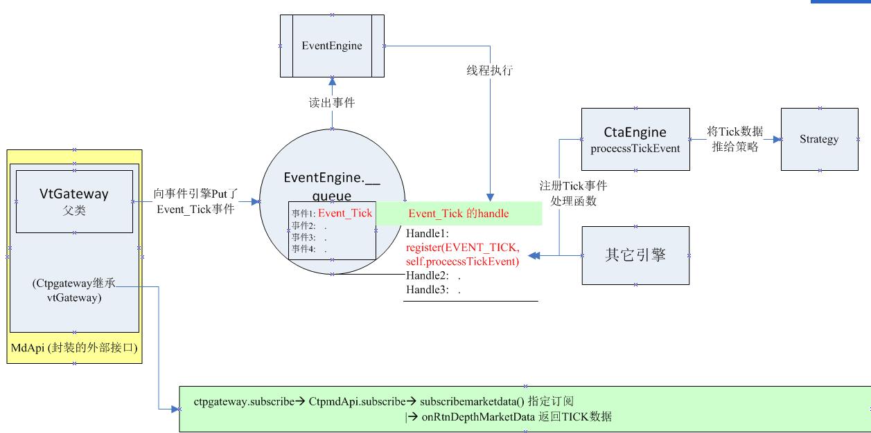 一张图看懂VnTrader的数据流