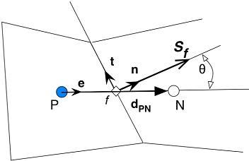 OpenFOAM中laplacian项离散格式解码