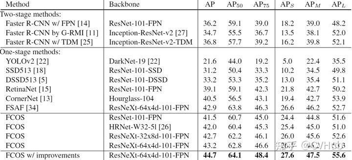 图2-6.FCOS与其它模型性能对比