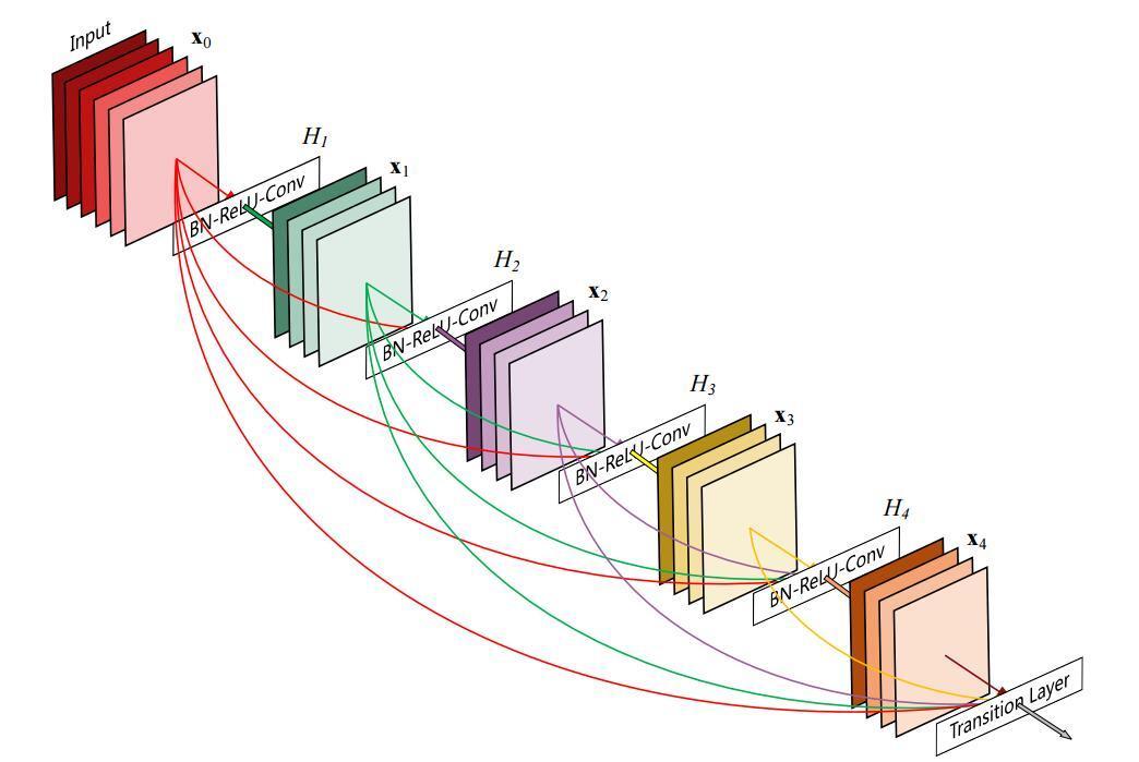 为什么ResNet和DenseNet可以这么深?一文详解残差块为何有助于解决梯度弥散问题。