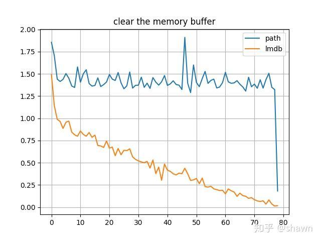 lmdb、hdf5下的data loader性能比较- 知乎