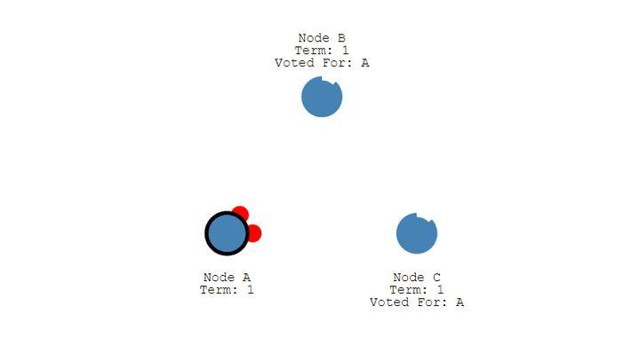《关于分布式,你需要知道的真相》