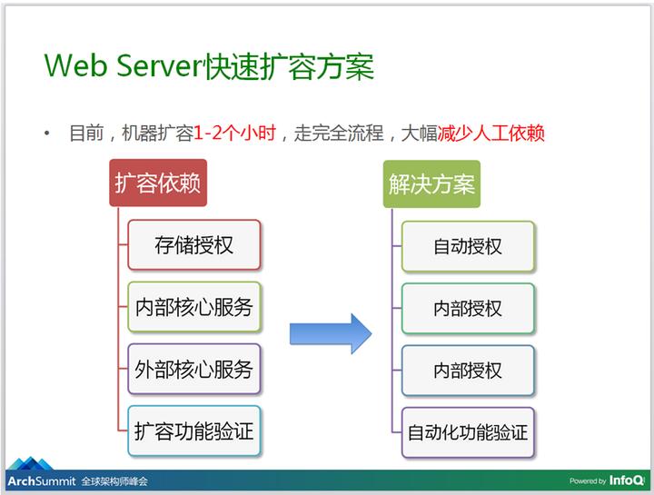 应对节日高峰-Web架构实践 - 徐汉彬Hansion - 技术行者