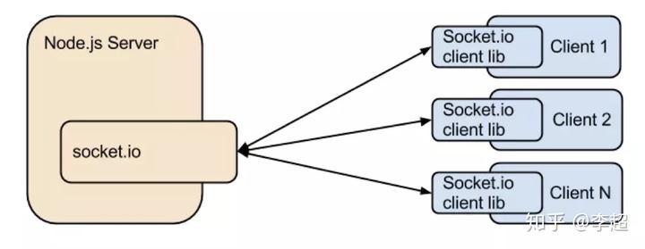 Nodejs+socket io搭建WebRTC信令服务器- 知乎