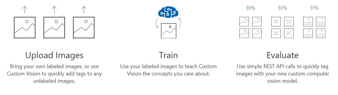 小白也会玩的图片分类器——微软自定义影像服务