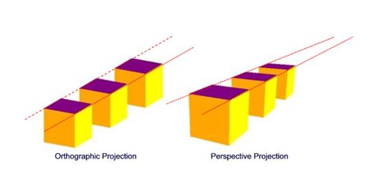 从零起头进修3D可视化之摄像机投影方式