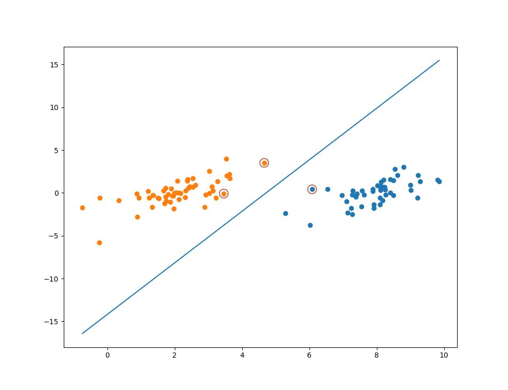 机器学习算法实践-SVM中的SMO算法