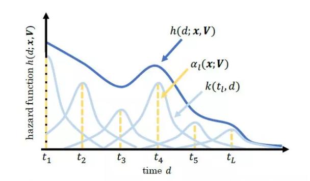 cvr 预估中的转化延迟反馈问题概述