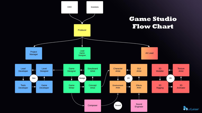 一个游戏是如何被设计和开发出来的