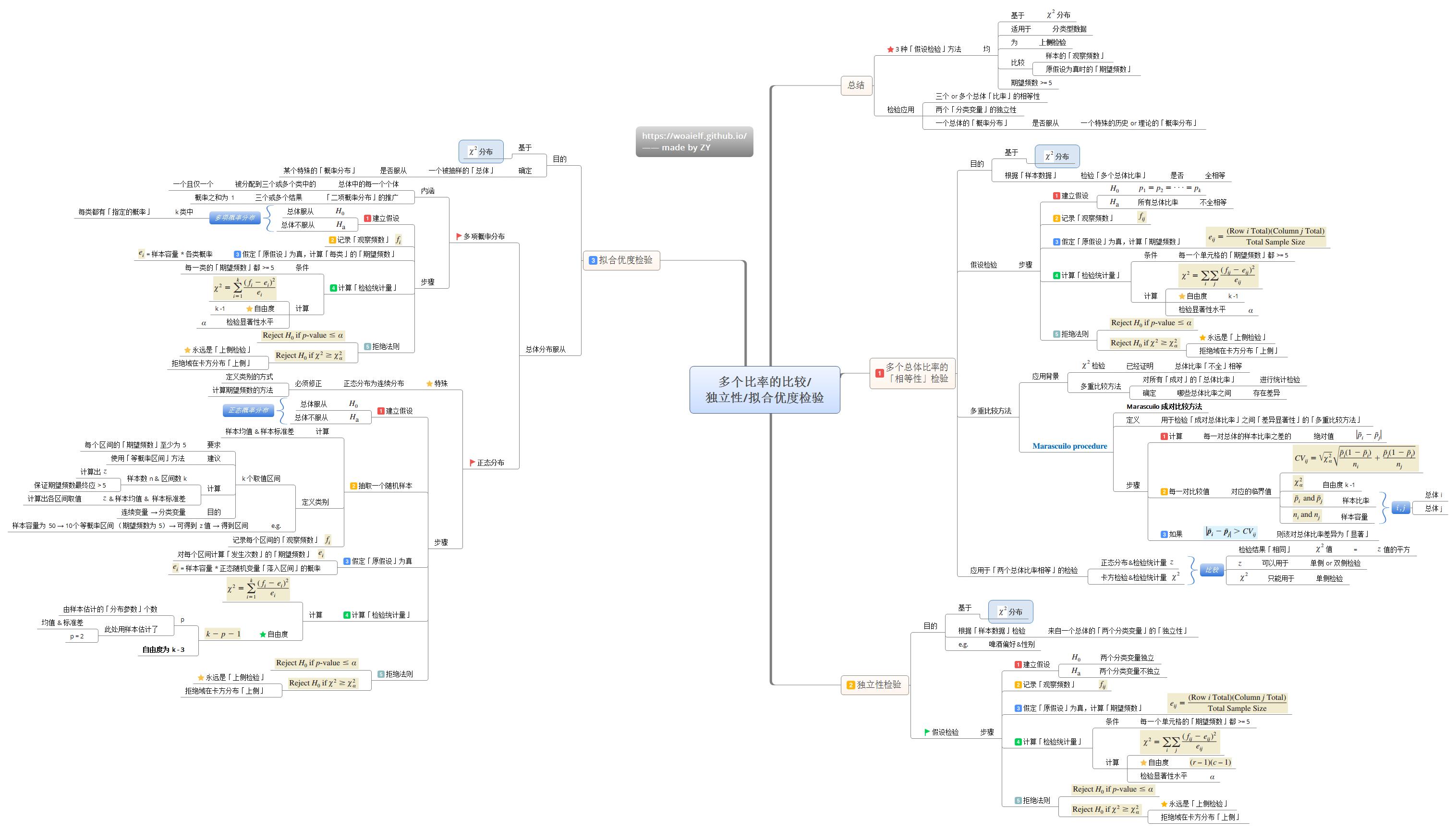 多元非线性回归分析_【思维导图】机器学习基础之「统计篇」