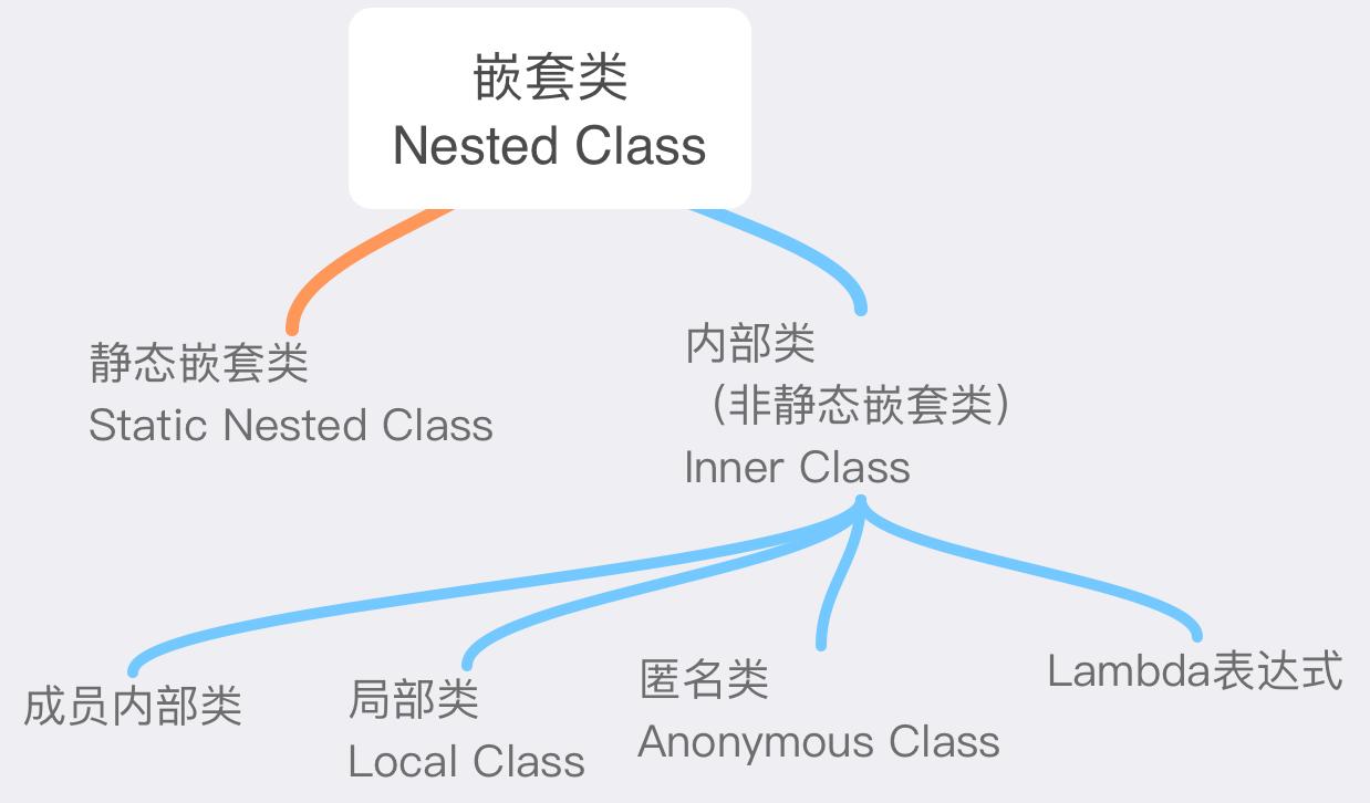 第4期:定义class的骚姿势——从嵌套类到lambda(上)