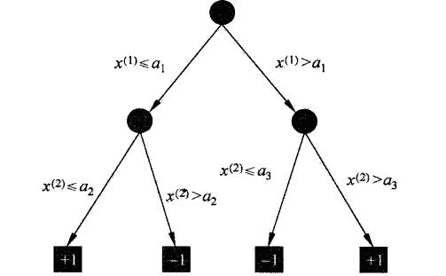 决策树(一)熵、条件熵、信息增益