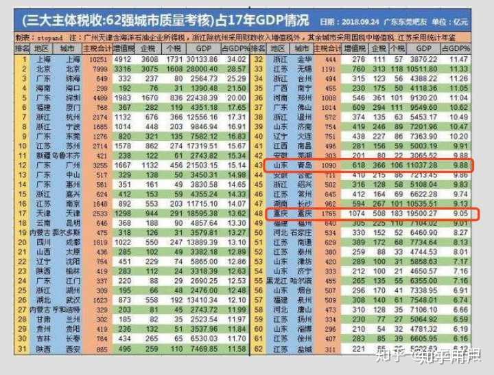 全球gdp十强城市排名_2018年中国GDP百强城市排名 西南城市跑得快,地级市辗压直辖市
