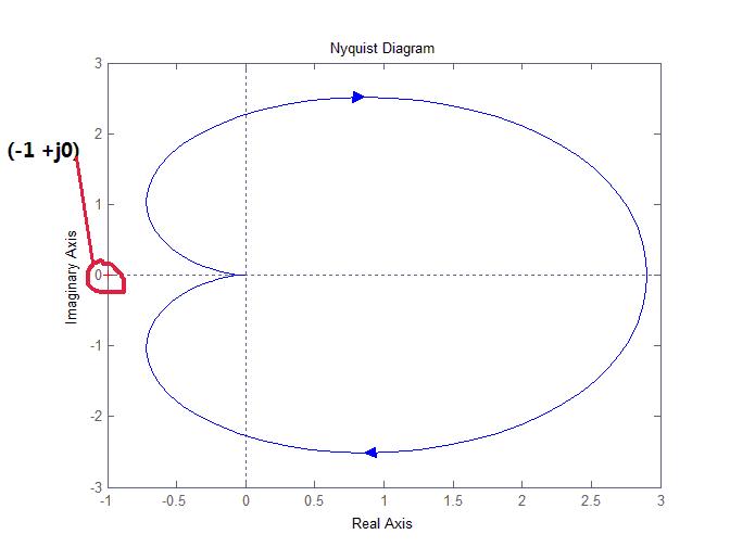奈奎斯特稳定判据(Nyquist stability criterion)