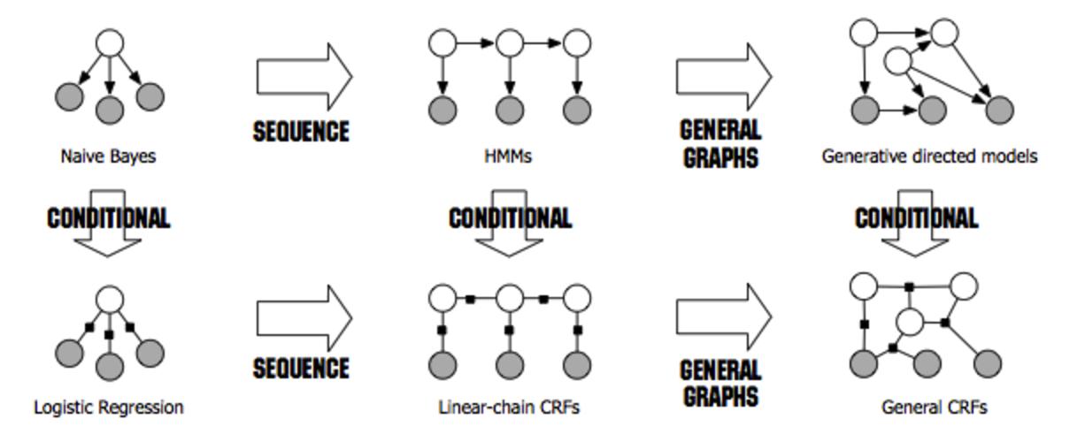 条件随机场介绍(译)Introduction to Conditional Random Fields